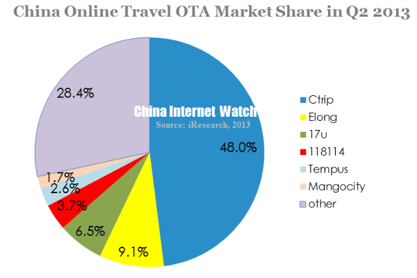 china online travel ota market share in q2 2013
