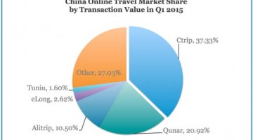 china-online-travel-q1-2015-b