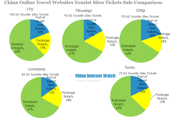 china online travel websites tourist sites tickets sale comparison