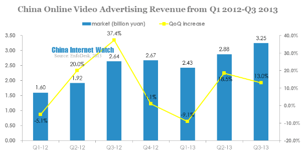 china online video advertising revenue from q1 2012-q3 2013