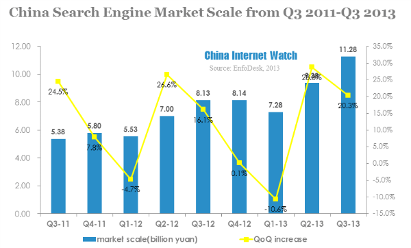 china search engine market scale from q3 2011-q3 2013