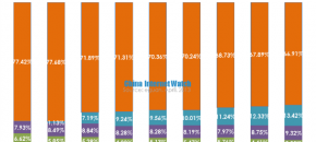 china search engine market share by visits 2012q3-2013q1