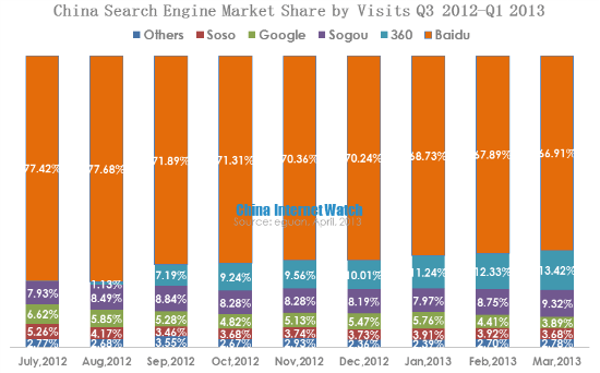 China Search Engine Market Share by Visits in Q1 2013
