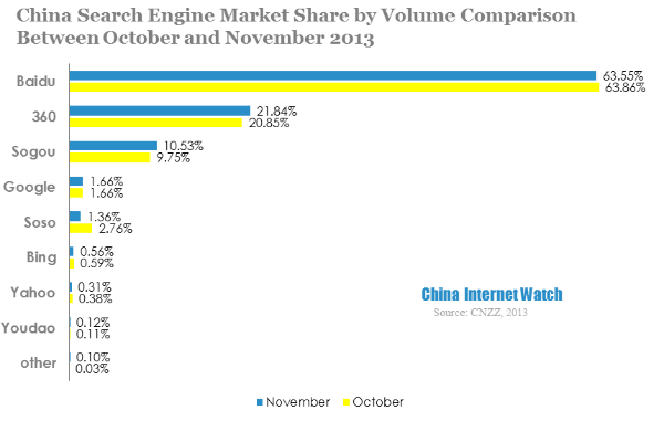 china search engine market share by volume comparison between october and november 2013