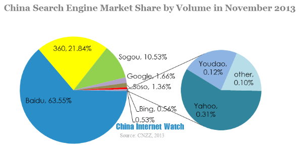 china search engine market share by volume in november 2013