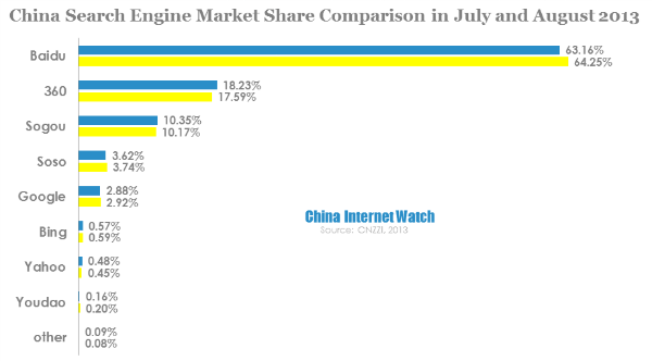 china search engine market share comparison in july and august 2013