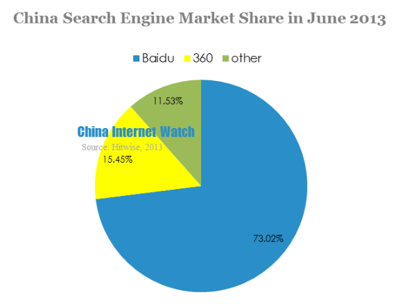 china search engine market share in june 2013