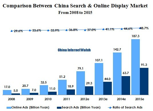 China Search Market Growing to 48.7% of Total Online Ad Market in 2015
