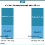 china-smartphone-sales-feb-2016