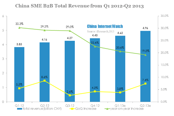 china sme b2b total revenue from q1 2012-q2 2013