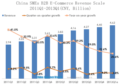 china smes b2b e-commerce revenue scale