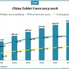 china-tablet-users-2013-2018
