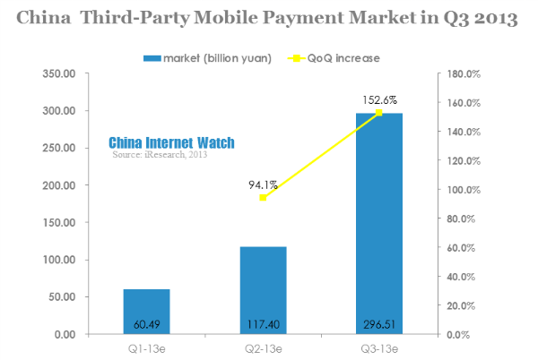 china third-party mobile payment market in q3 2013
