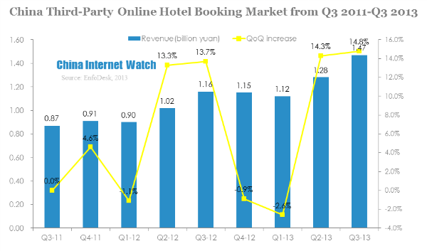 china third party online hotel booking market from q3 2011-q3 2013