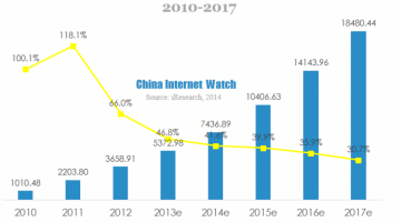 china third-party online payment market 2010-2017