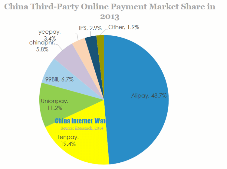 China third-party online payment market share in 2013