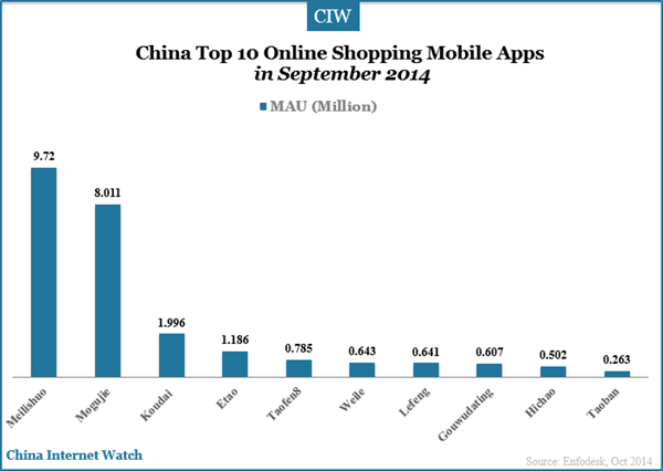 China top 10 online shopping mobile apps in sep 2014 for Top ten online stores