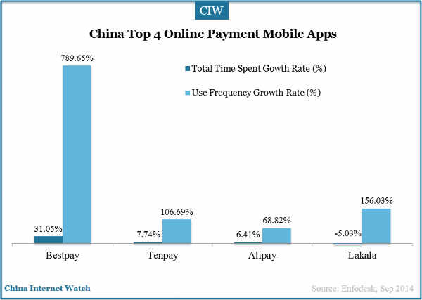 growth rate for mobil applications