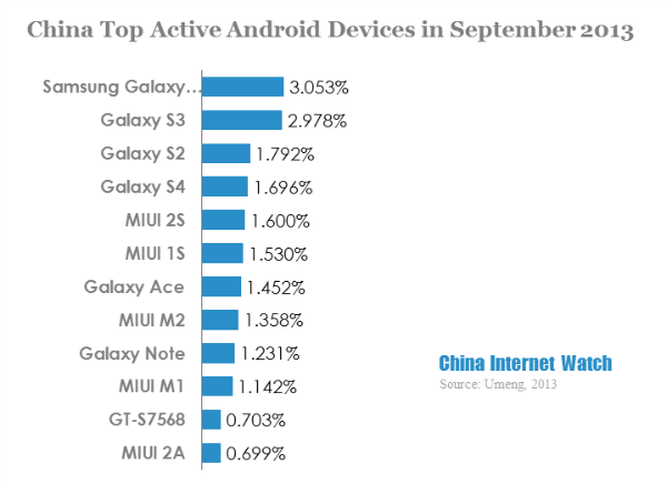 China Top Android Devices in Sep 2013: Top 10 All from Samsung and MIUI