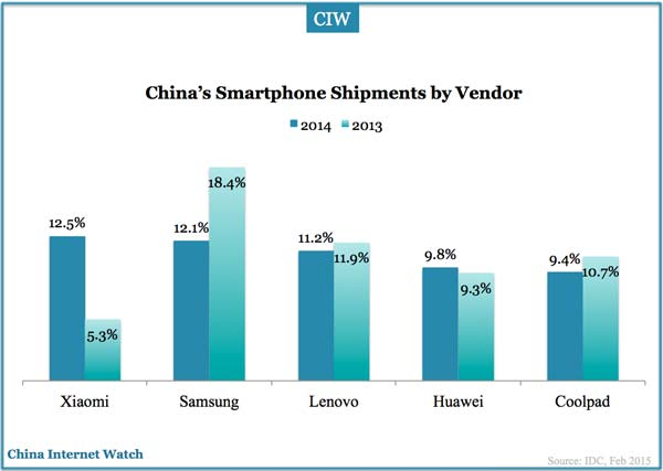 Xiaomi Won Smartphone Market in 2014 — China Internet Watch