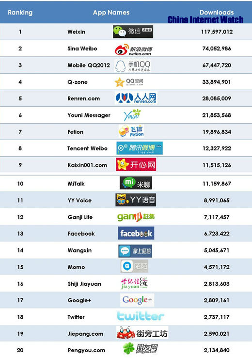 Top 20 Downloaded Android Apps in China