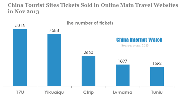 china tourist sites tickets sold in online main travel websites in nov 2013