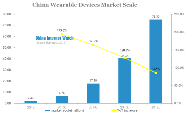 china wearable devices market scale