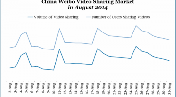 china-weibo-video-sharing-market