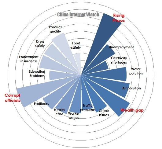 Top 18 Biggest Concerns in China