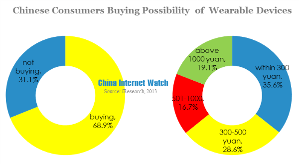 chinese consumers buying possibility of wearable devices
