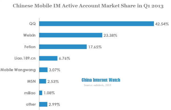 Mobile QQ and Wechat Own Over 60% of IM Accounts in Q1 2013