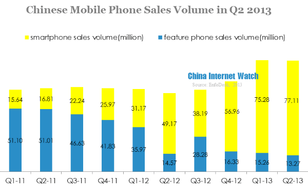China Mobile Phone Sales Reached 90M, 85% Smartphone in Q2 2013