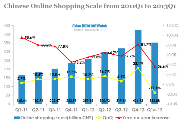 online transaction market scale reached 351 2 billion in