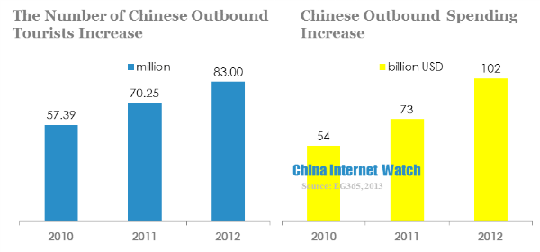 chinese outbound tourists increase and outbound spending increase
