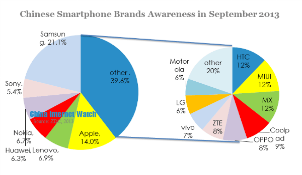 chinese smartphone brands awareness in september 2013