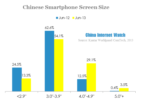 chinese smartphone screen size