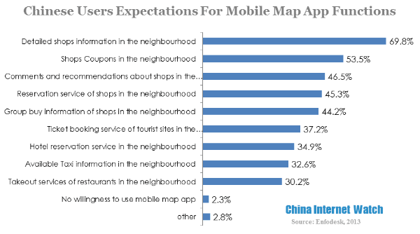 chinese users expectations for mobile map app functions