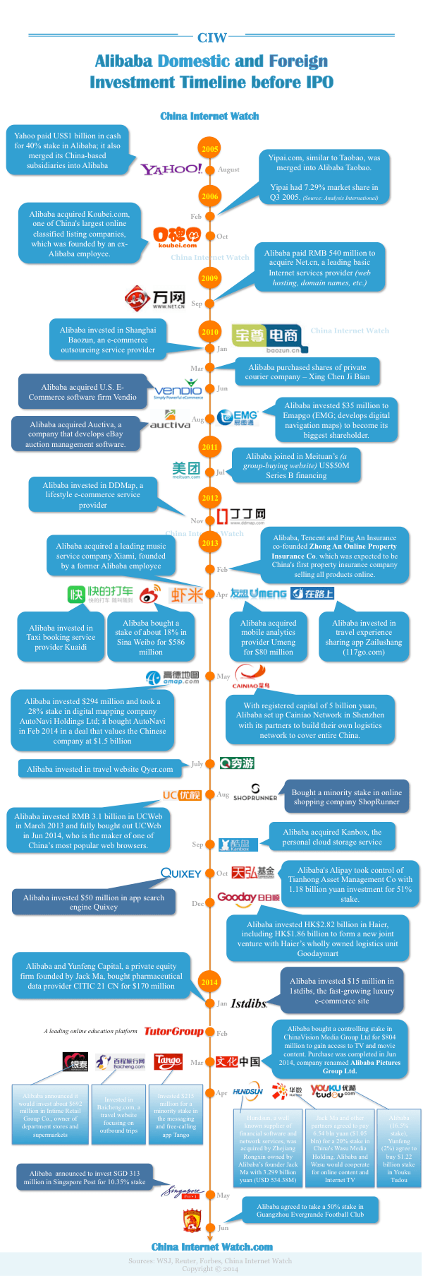 Alibaba Investment Timeline Since 2005 Before IPO — China