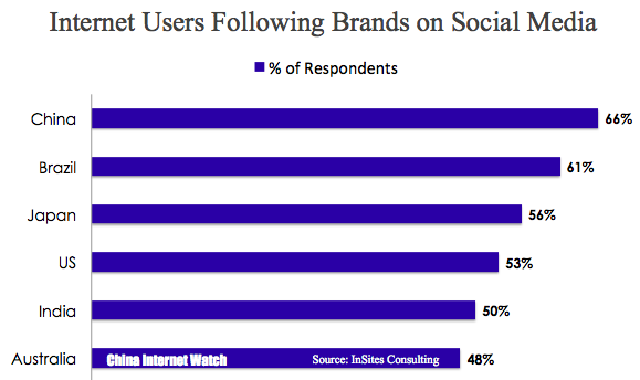 Percentage of China internet users following brands on social media
