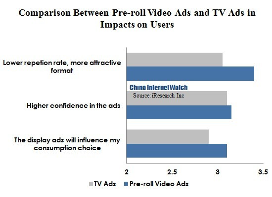 China Online Video Ads More Acceptable Than TV Ads