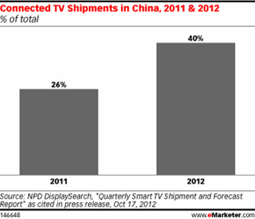 Smart TVs Gained Popularity in China