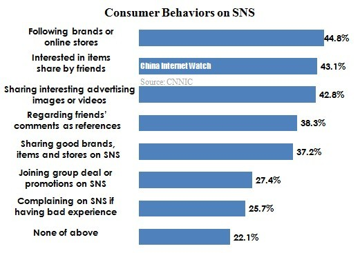 40% Chinese Netizens Interested in Items Shared by SNS Friends