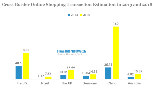 Trending in China: Cross-border E-commerce