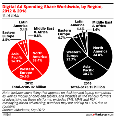 China to Become the Second Largest Digital Ad Market in 2014