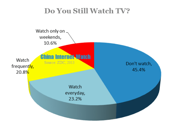 chinainternetwatch.com do-you-still-watch-tv