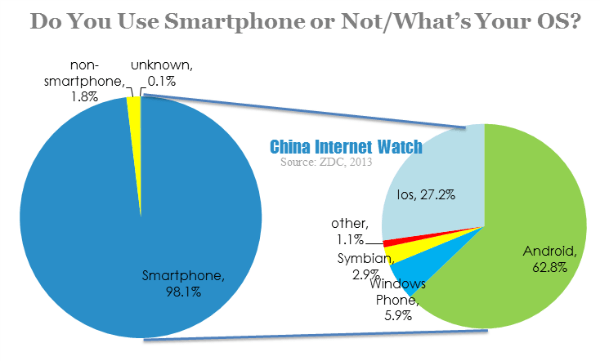 do you use smartphone or not
