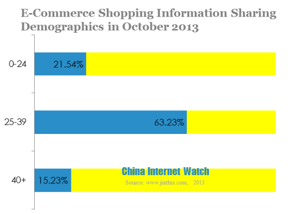 Top China Social Network Sharing Websites in Oct 2013