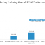 email marketing industry overall edm performance in 2013