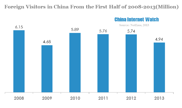 foreign visitors in china from the first half of 2008-2013(million)