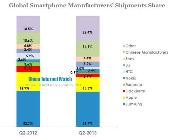 Apple and Samsung Losing Share to Chinese Smartphone Makers